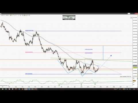 Analyse du yen futures