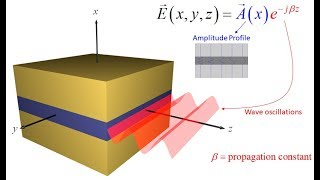 Topic 7b -- Slab waveguide analysis
