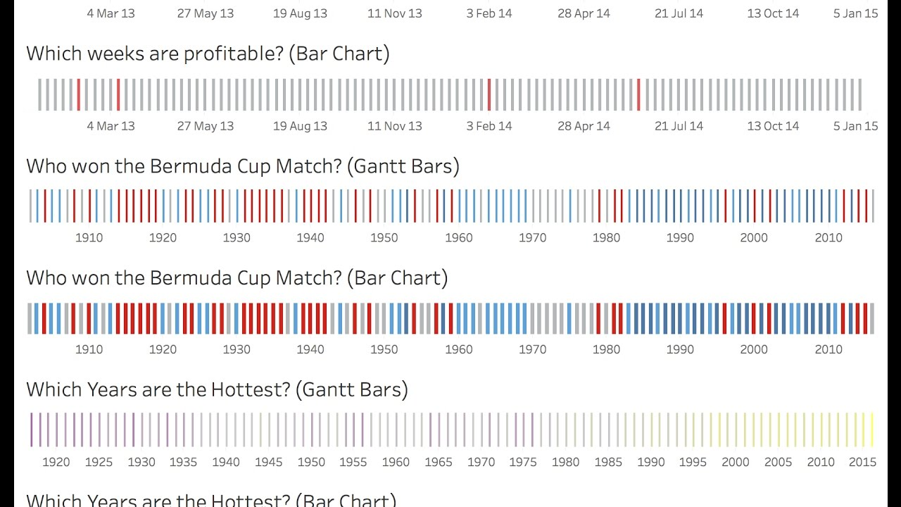 Making Timeline Charts in Tableau step-by-step – Umar Hassan
