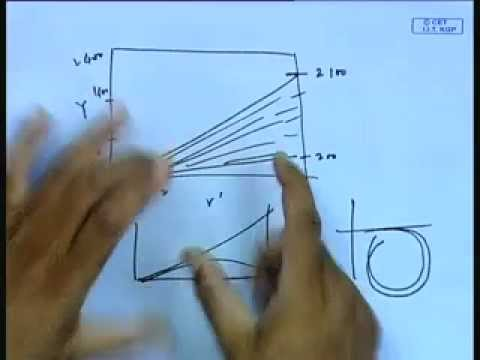 Mod-01 Lec-40 Theoretical Determination of Hydrodynamic Derivatives - II