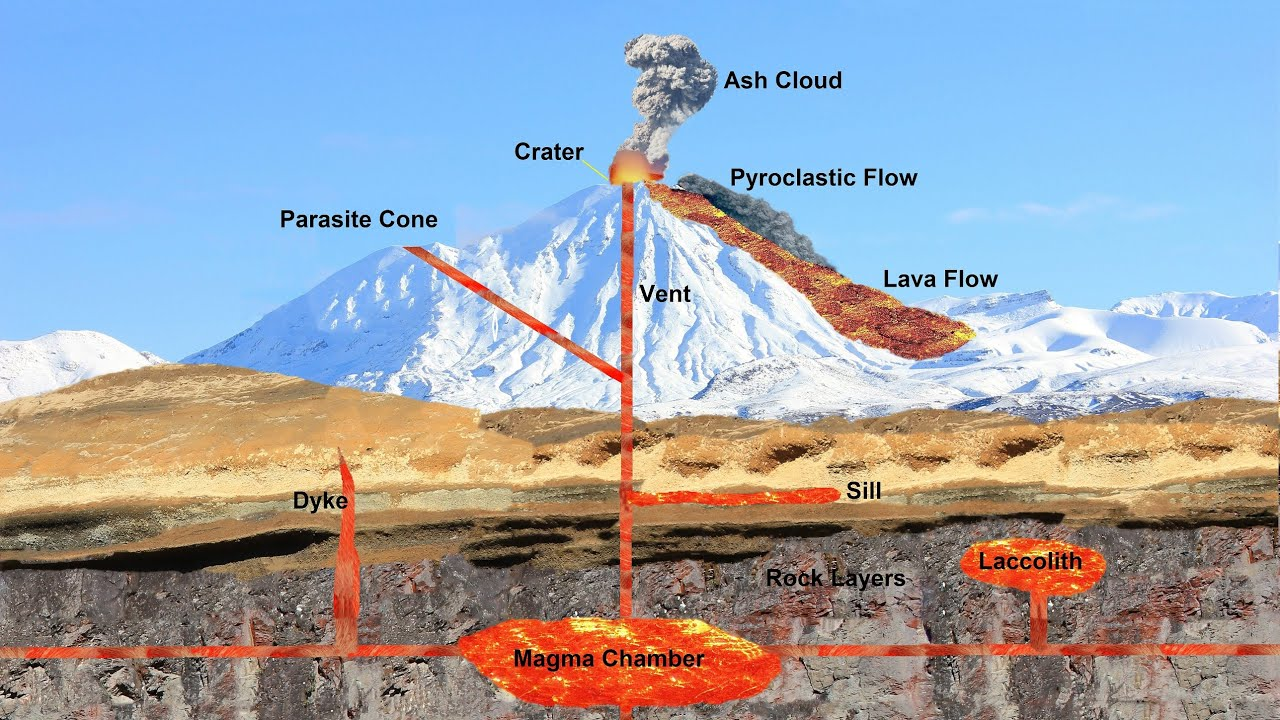 What Causes a Volcano to Erupt? (Part 2 of 6) - YouTube