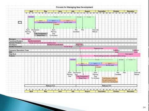Impact of Development Methodologies, Software Frameworks, & Platform Choices on Release Management