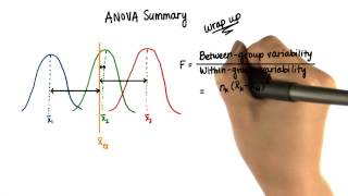 ANOVA Assumptions and Wrap-Up - Intro to Inferential Statistics