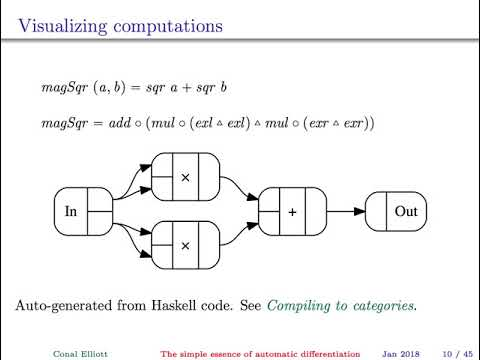 The simple essence of automatic differentiation