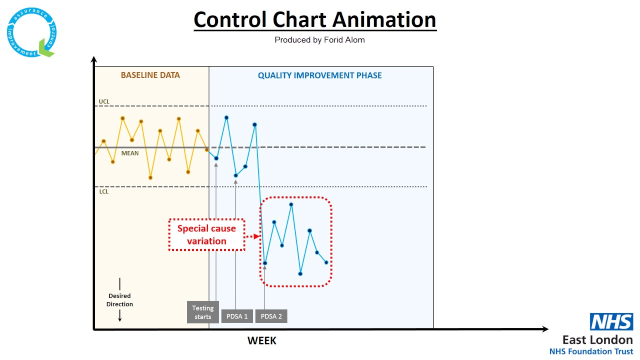 Elft control chart animation youtube elft control chart animation ccuart Image collections