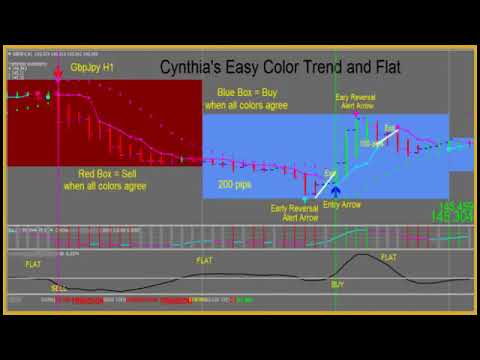 Cynthia's color coded trend trading system