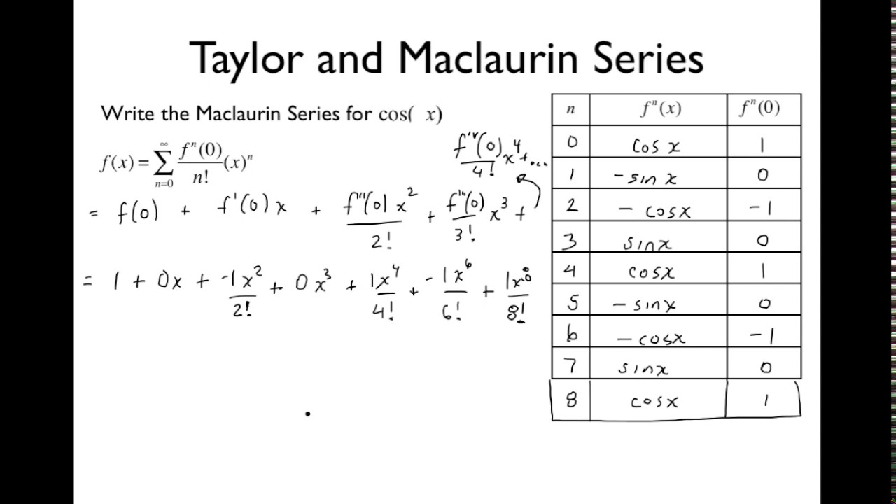 history of maclaurin series The taylor expansion or taylor series representation of a function,  , the series is also called a maclaurin series the importance of such a power series representation is threefold first, differentiation and integration of power series can be performed term by term and is hence particularly easy  history  the taylor series is named.