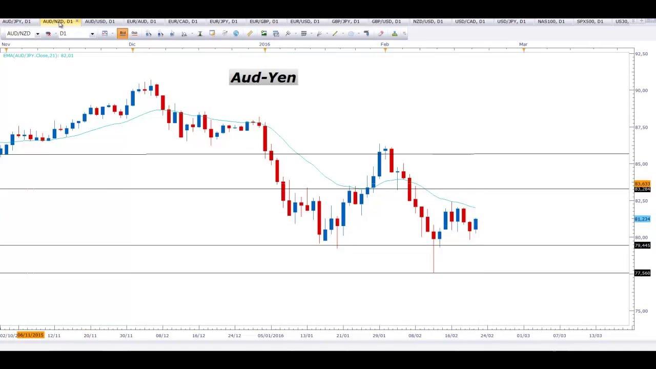 Sistemas automaticos de trading forex