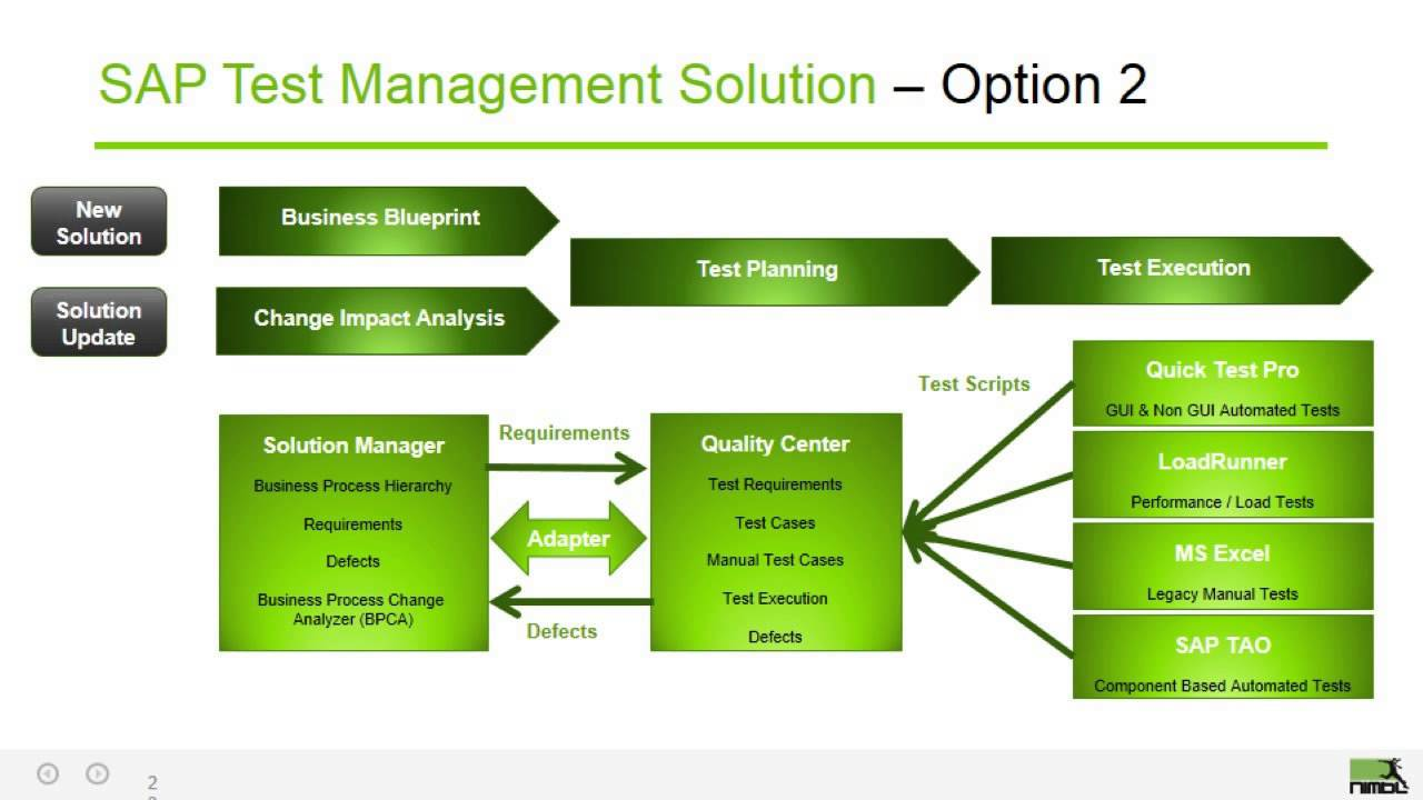 Webinar leveraging sap solution manager and hp alm for testing webinar leveraging sap solution manager and hp alm for testing youtube malvernweather Choice Image