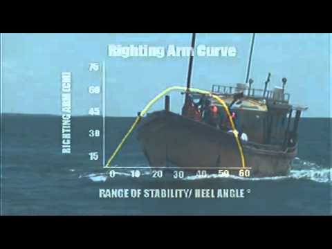 Stability Of Fishing Vessels - Part 2