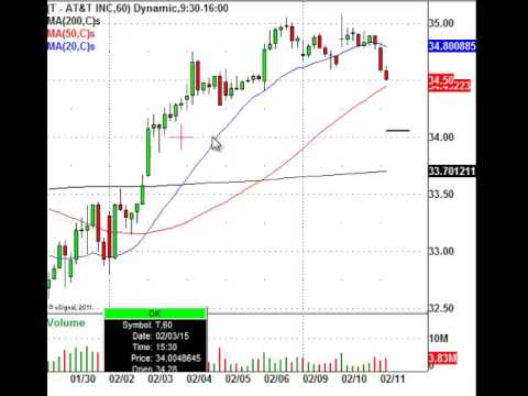 TRADE ALERT: AT&T (NYSE:T) Stock Chart Ready To Pop