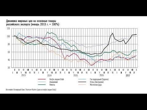 Будущее экономики России на 2018-2020 годы (прогноз банка России)