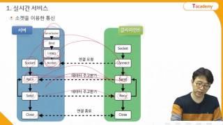 Node.js 프로그래밍 19강 Socket을 이용한 실시간 서비스 | T아카데미