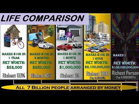 Life Comparison (You vs 7,000,000,000 people - How rich/smart/popular are you?)