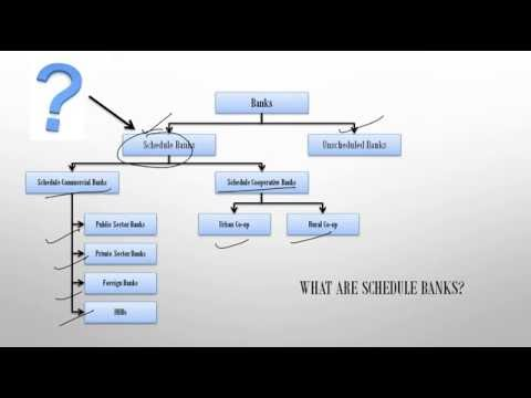 What are Schedule Banks? Understand in less than 100 Secs