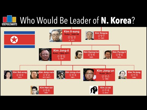 Who Would Be Leader of North Korea if Kim Jong-un Died?