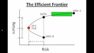 Investing Basics- The Efficient Frontier