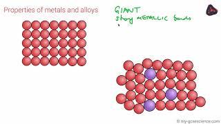 GCSE Chemistry Properties of structures (Edexcel 9-1)