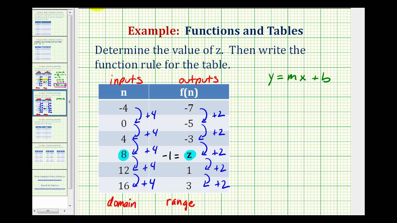 worksheet Function Table ex 3 write a function rule given table of values youtube values