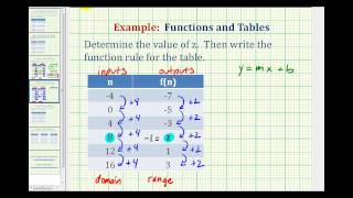 This video provides an example of how to find a missing value in a ...