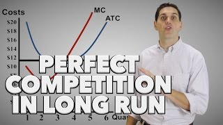 Micro 3.10 Perfect Competition in the Long Run- AP Micro