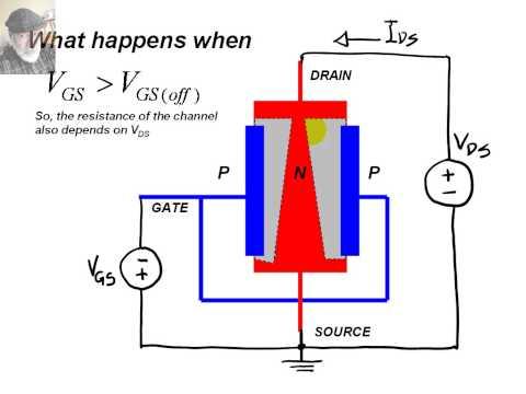 The FET (field effect transistor)