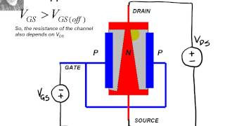 The FET (field effect transistor)
