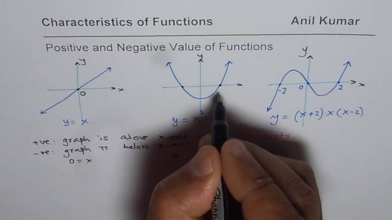 How to Find Interval for Positive and Negative Value of Functions