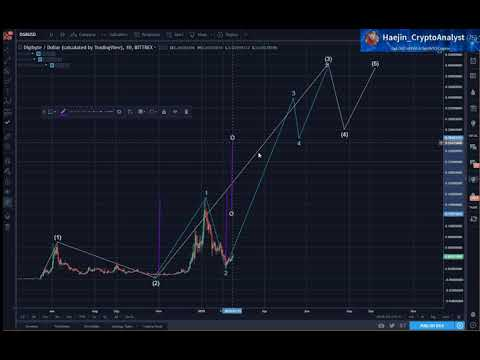 Digibyte (DGB): Nested 1,2; (1), (2) Waves