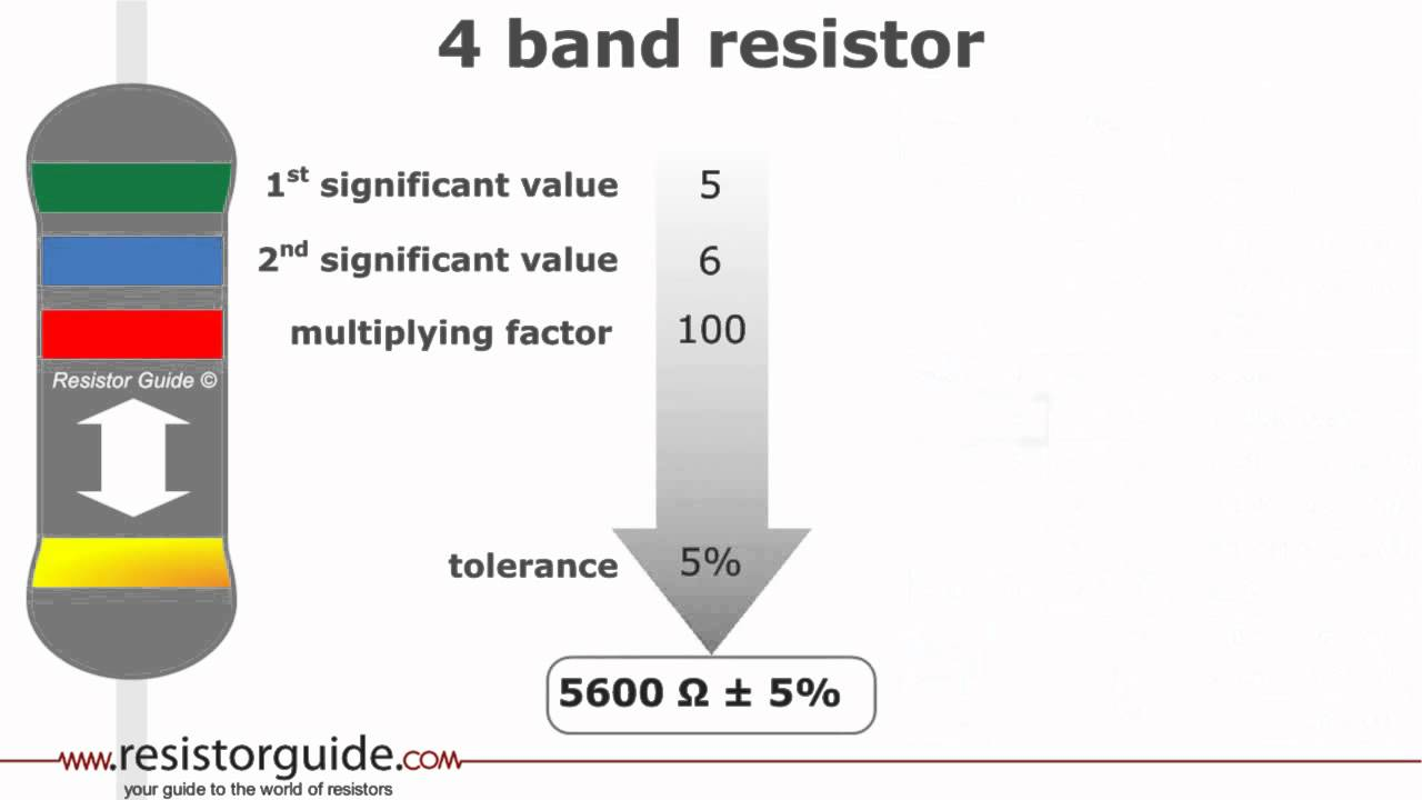Resistor color code » Resistor Guide on