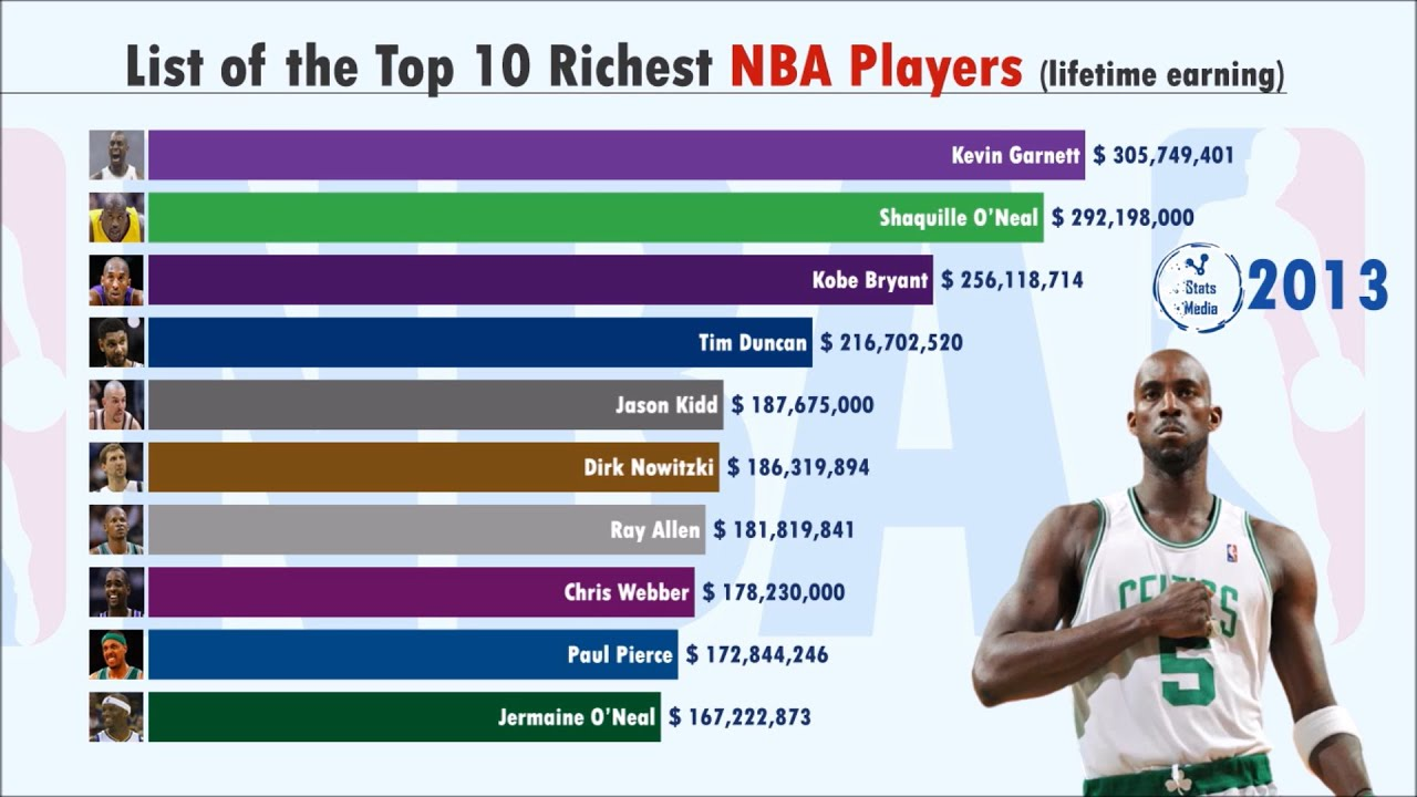 Top 10 Richest NBA Athletes from  (1990-2020) | NBA
