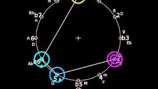 MELA LATANGI (samba scale VI, tetrachord arpeggios)