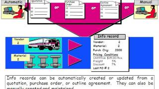 SAP MM Malzeme Yönetimi Satınalma Bilgi Kayıtları