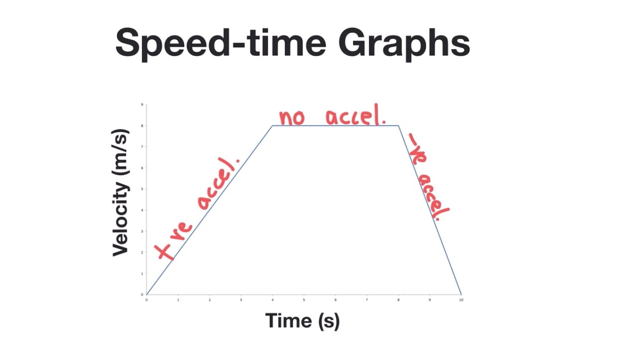 speed time graphs 2(e) plot and interpret speed-time and distance-time graphs 2(f) recognize from  the shape of a speed-time graph when a body is (1) at rest, (2) moving with.
