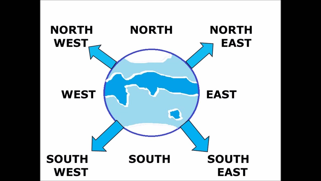 Directions north east south west and how to find the easy way for children also rh youtube