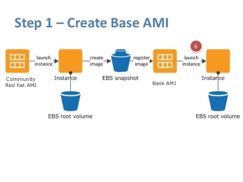 How to Create AMI for EC2 Instance | How to launch EC2 Instances through AMI