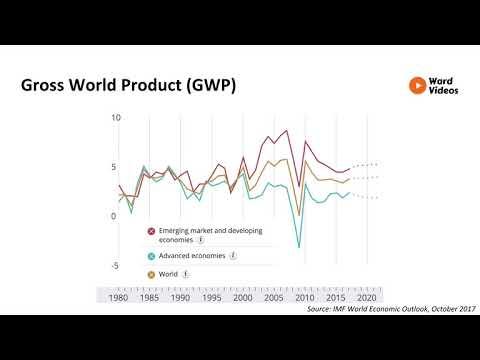 Economics - Gross World Product - Ward Videos