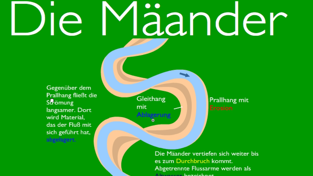 Klassiker aus den Erdkundeunterricht: Die Mäander - YouTube