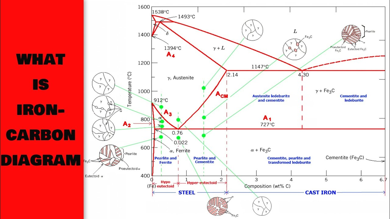 hight resolution of iron carbon diagram