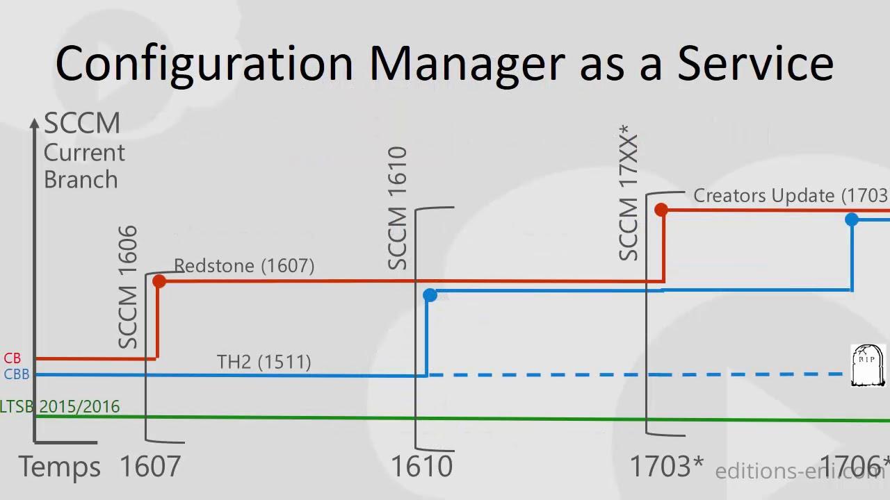 SCCM Current Branch : Concepts, Architecture, Déploiement