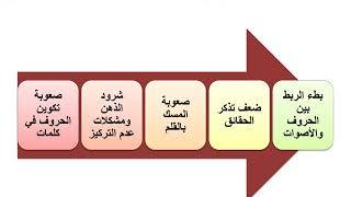 ثالثة فيزياء كيمياء طرق ت ذوي الاحتياجات ا د فاطمة عبد الوهاب