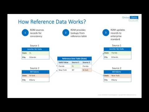 Data Governance - Reference and Master Data Management