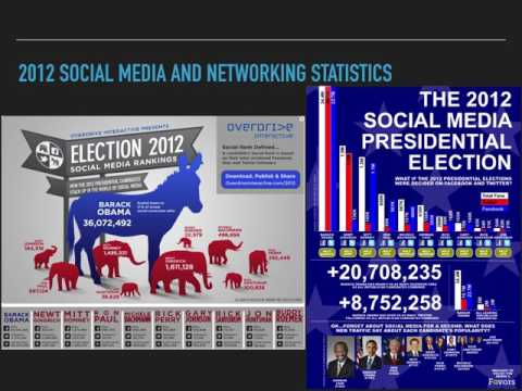 US Elections and Social Media