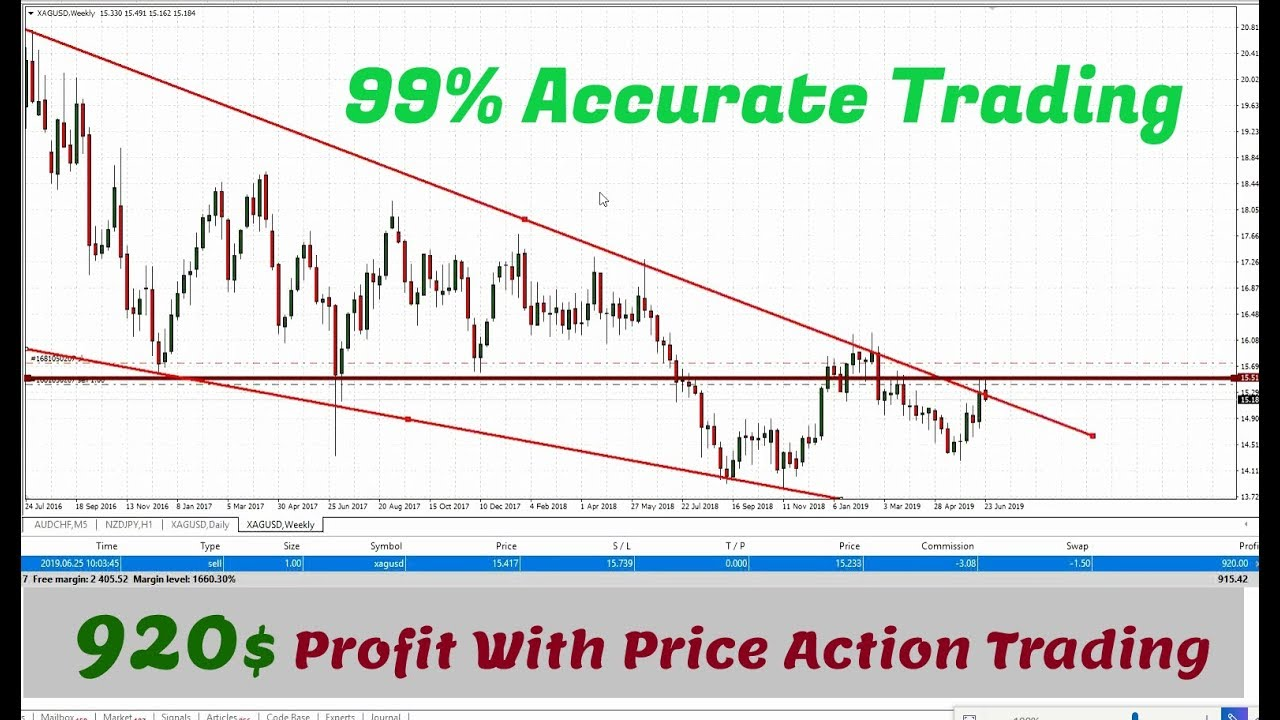 Best technical analysis tools forex trading