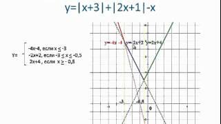 Построение графиков функций, содержащих модуль