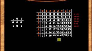 Урок №11. Умножение и деление в системах счисления