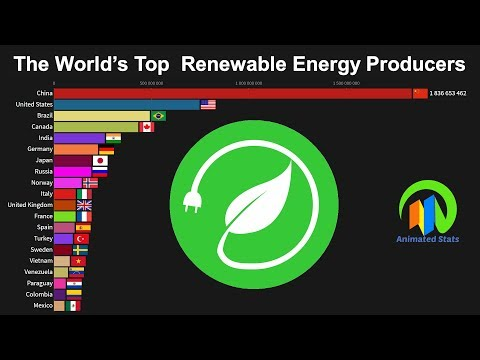 The World's Top Renewable Energy Producers 1965 to 2018