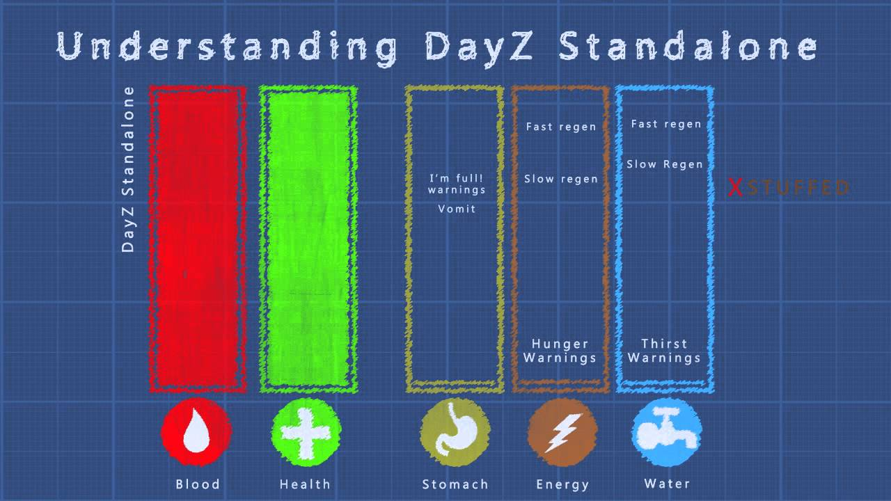 dayz standalone   new patch medical hunger changes and