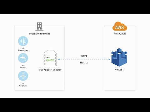 Connecting Digi XBee3 Cellular to AWS IoT with MQTT | Digi