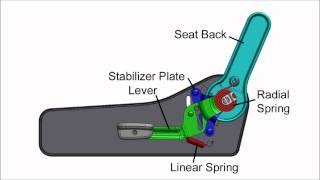 How It Works: Seat Back Adjuster